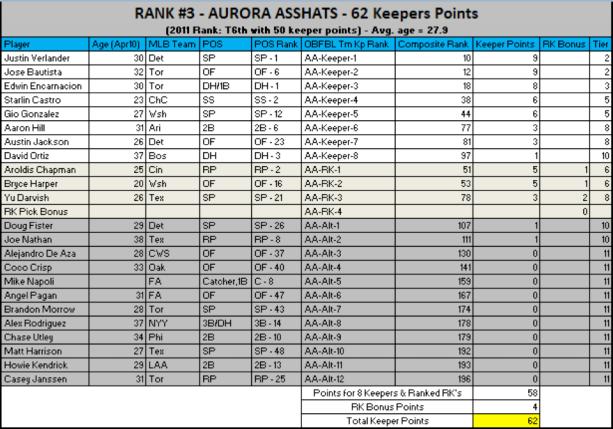 Asshats2012