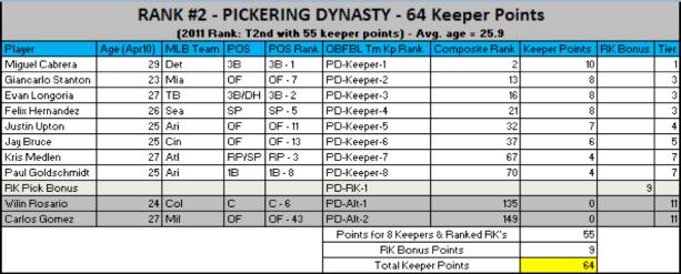 Dynasty2012
